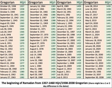 Why Does Saudi Arabia Follow The Hijri (Islamic) Calendar Instead Of The  Western Gregorian Calendar? – Inside Saudi